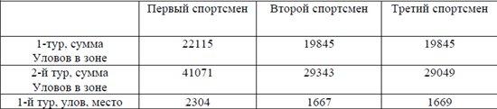 Новые правила по рыболовному спорту (Правила вида спорта рыболовный спорт, Утверждены приказом Минспорттуризма России от « 05 » апреля 2010 г. 0c808a2d0414