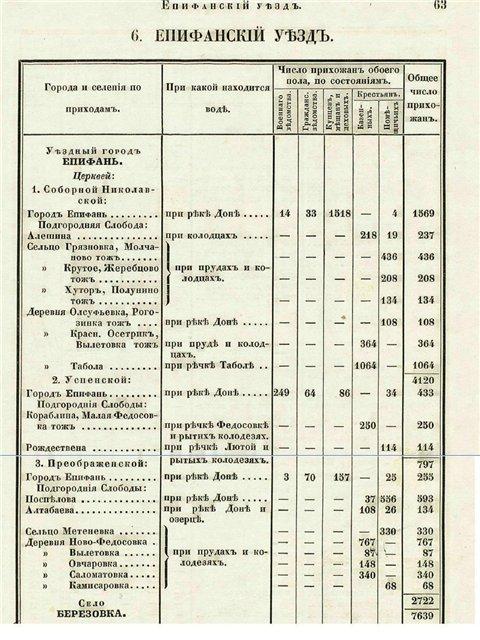 Географическое положение, административно- территориальное отношение Епифани, население Епифани 2d0a1ca93163