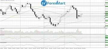 Аналитика от компании ForexMart - Страница 17 1668355f0c0ft