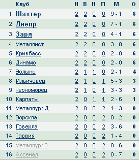 Чемпионат Украины по футболу 2012/2013 3b5a79614177
