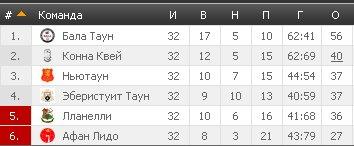 Результаты футбольных чемпионатов сезона 2012/2013 (зона УЕФА) - Страница 2 Bf3d1a8ac597