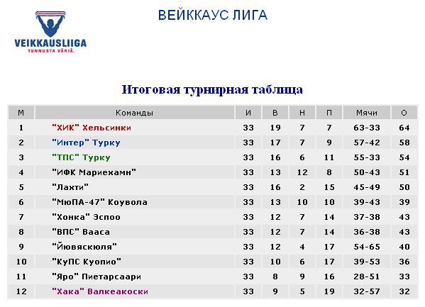 Результаты футбольных чемпионатов сезона 2012/2013 (зона УЕФА) B737e14ea66d