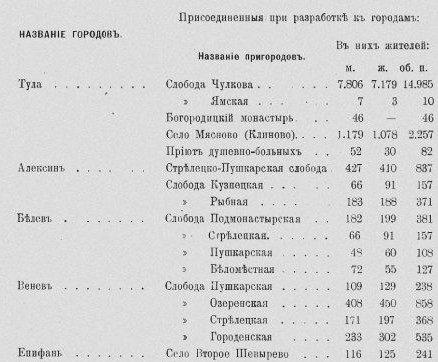 Географическое положение, административно- территориальное отношение Епифани, население Епифани 143d4901c189