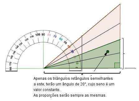 Tabela de razões trigonometricas 142