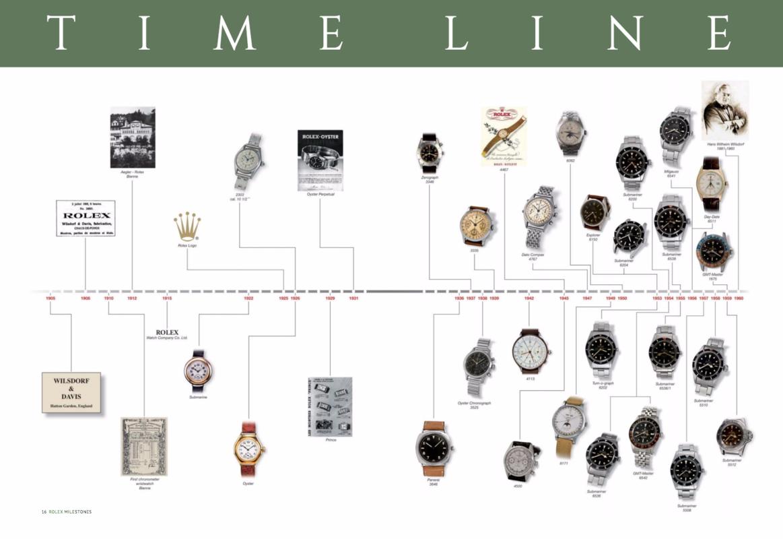 Catálogo - Rolex Milestones: 38 Legendary Watches That Shaped History – 28 Novembro 2016 Screen_Shot_2016_11_29_at_08_58_31