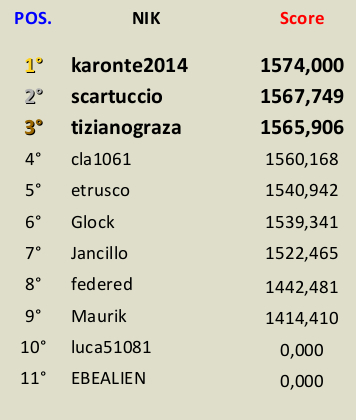 [CONCLUSA] Competizioni ufficiali TheHunteritaly - Duck Commander - Germano Reale - Classifica_DUCK_COMMANDER