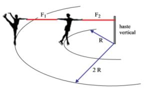 Força centrípeta em dois corpos [Resolvido] Im3