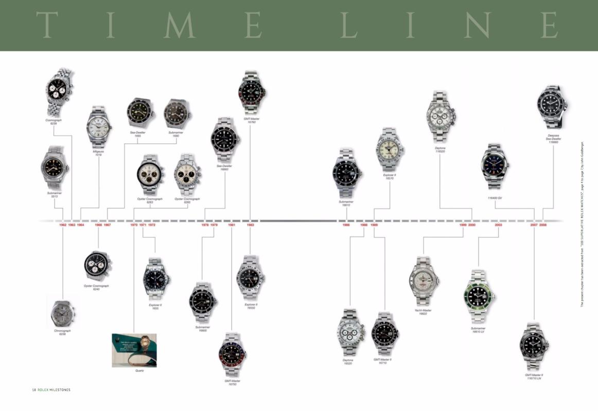 Catálogo - Rolex Milestones: 38 Legendary Watches That Shaped History – 28 Novembro 2016 Screen_Shot_2016_11_29_at_08_58_40