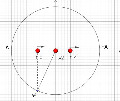 Determinação de Fase Inicial em um Mhs Fig1