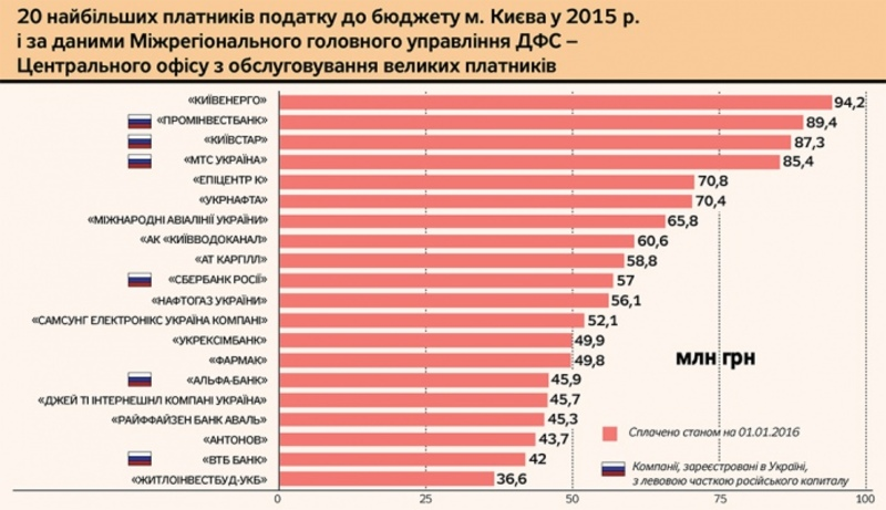 LGBT -  Ukraine crisis. News in brief. Saturday 19 March. [Ukrainian sources]  Atax