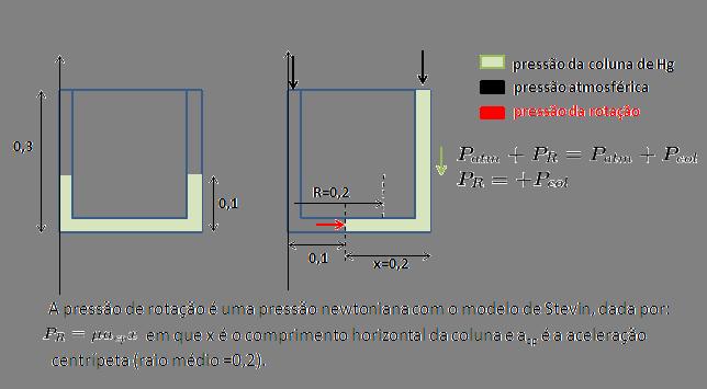 OBF- 3* FASE Nível II-2017(Fluido em rotação) Fig1