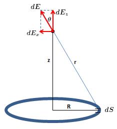 Campo elétrico de um anel carregado (Cálculo) Image
