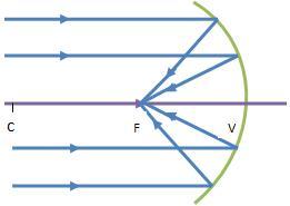 EFOMM-Óptica Geométrica 20616