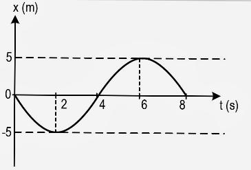 MHS e Trigonometria 199