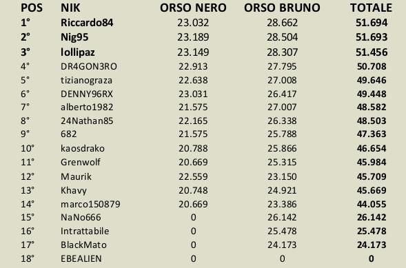 [CONCLUSA] Competizioni ufficiali TheHunteritaly - Two Silent Fugitives - Orso Nero/Orso Bruno SFONDO_ordinati_two_silent_fugitives_orso_nero_b