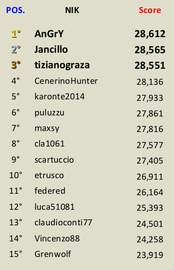 [CONCLUSA] Competizioni ufficiali TheHunteritaly - Flying High III ed. - Fagiano Maschio - Classifica_FLIGHT_HEIGT_III_ed