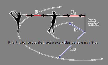 Força centrípeta em dois corpos [Resolvido] Figura