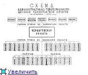 Административно-территориальное деление Черниговской губернии - области C5bb770412eat