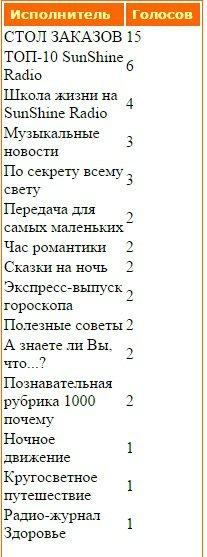 Статистика голосования за Передачи нашего радио - Страница 2 Aba2a58b8d79