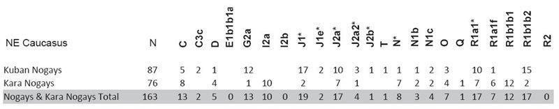 ДНК данные ногайцев. 424caf1278d1