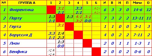Таблица Результатов 029b098c536f