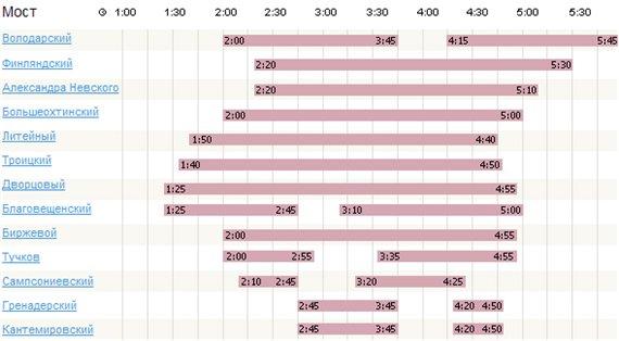 График-расписание разводки мостов в Санкт-Петербурге на 2010 год B376928eebe0