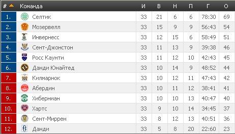 Результаты футбольных чемпионатов сезона 2012/2013 (зона УЕФА) - Страница 3 6da2aa537197