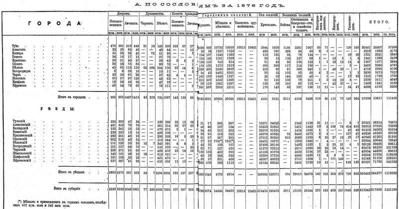 Географическое положение, административно- территориальное деление и население Тульской губернии 98f806bce7da