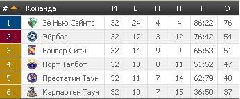 Результаты футбольных чемпионатов сезона 2012/2013 (зона УЕФА) - Страница 2 44789cc4d8f0