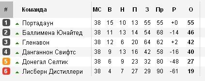 Результаты футбольных чемпионатов сезона 2012/2013 (зона УЕФА) 4cdd265f6214