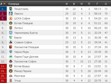 Результаты футбольных чемпионатов сезона 2012/2013 (зона УЕФА) - Страница 3 Bb9e4b8c6e25