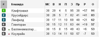 Результаты футбольных чемпионатов сезона 2012/2013 (зона УЕФА) Ed3d4e152075