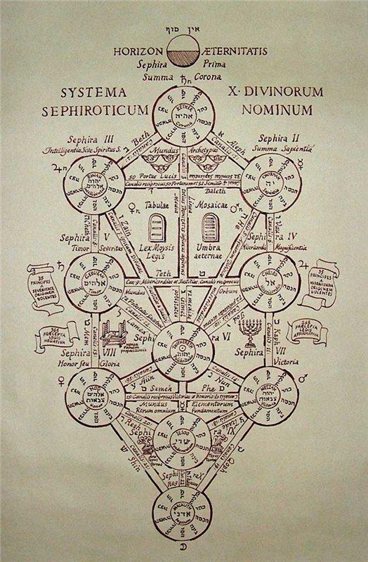 Древо Жизни с десятью сефирот и одиннадцатой, «сокровенной» сефирой Даат. E988ff5ab449