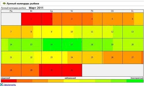 Лунный календарь рыболова 2011. Март 512532549874