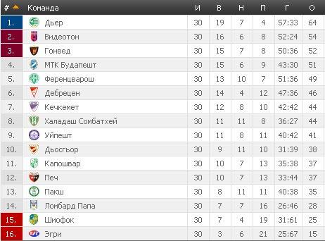 Результаты футбольных чемпионатов сезона 2012/2013 (зона УЕФА) - Страница 5 B1ddafc0fc7a