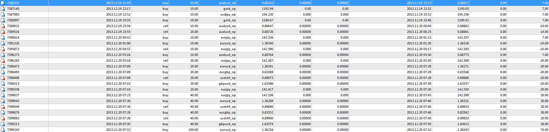 СТРАТЕГИЯ BINARY FOREX (100%) 488f88becaeda3b124de63e17669d65c