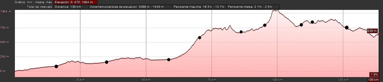 IIª Ruta de la VERACRUZ (23/06/2012) Perfil