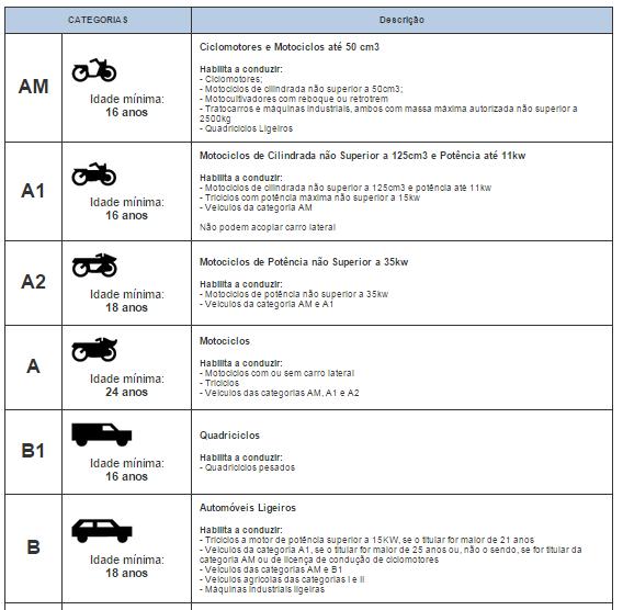 Novas regras para habilita o de condu o - Immobili categoria a1 ...