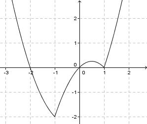 Mackenzie - Função modular Art_142