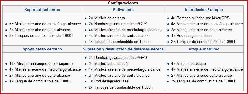 Eurofighter Typhoon  ( caza polivalente, bimotorde gran maniobrabilidad  Consorcio ) Confi