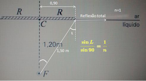 INDICE DE UM LIQUIDO PARA EMERGIR UM FEIXE  Im1