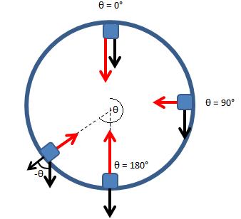 Movimento Circular - Contato e atrito Im1