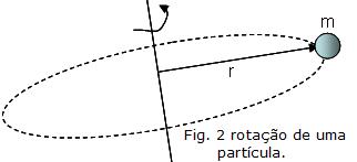 Dinâmica da Rotação Gabarito