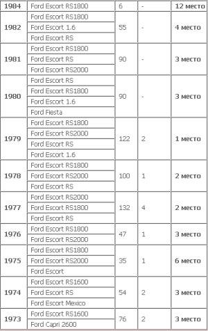 Команды WRC 6dd975978c0b
