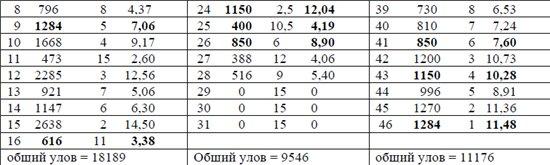 Новые правила по рыболовному спорту (Правила вида спорта рыболовный спорт, Утверждены приказом Минспорттуризма России от « 05 » апреля 2010 г. 2a0dbeb16bbe