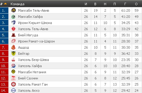 Результаты футбольных чемпионатов сезона 2012/2013 (зона УЕФА) - Страница 3 9ed8774dfcac
