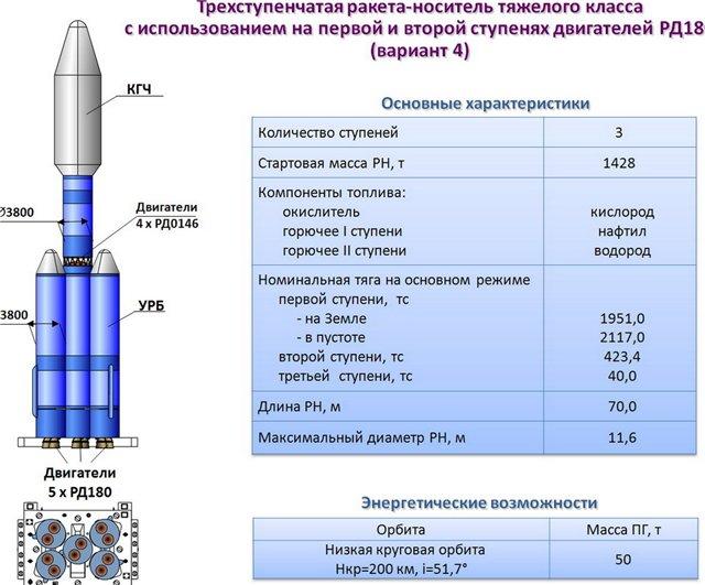 La future fusée russe Rus-M [Abandon] - Page 7 6a71c20f67f3