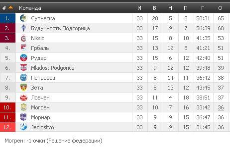 Результаты футбольных чемпионатов сезона 2012/2013 (зона УЕФА) - Страница 4 Ec8e52d3a556