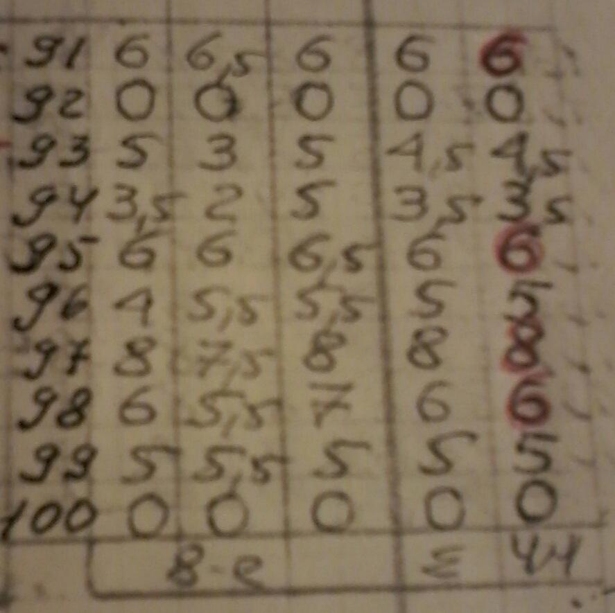 Чемпионаты СССР по композиции 8dc14ef3155b