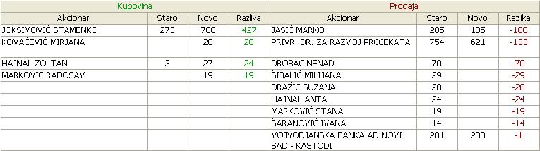 Albus a.d. Novi Sad - ALBS - Page 7 24_Promene_30_12_2011_14_05_2012